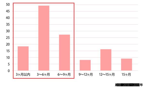 妊娠された方の平均施術期間データ